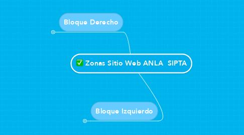 Mind Map: Zonas Sitio Web ANLA  SIPTA
