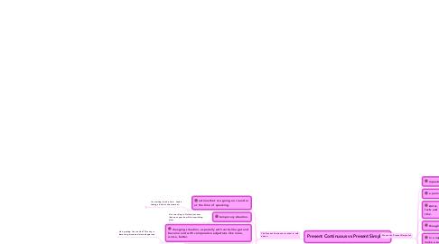 Mind Map: Present Continuous vs Present Simple