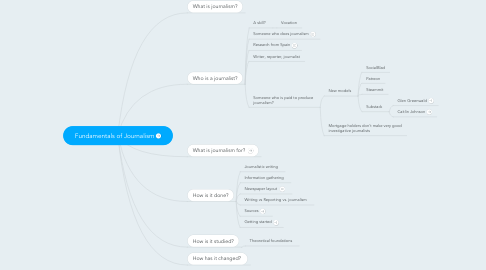 Mind Map: Fundamentals of Journalism