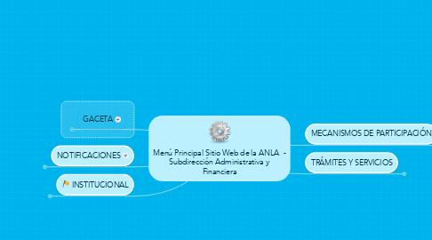 Mind Map: Menú Principal Sitio Web de la ANLA  - Subdirección Administrativa y Financiera