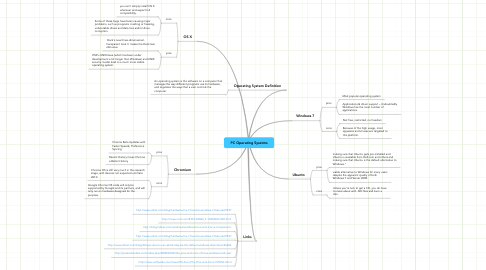 Mind Map: PC Operating Sysetms