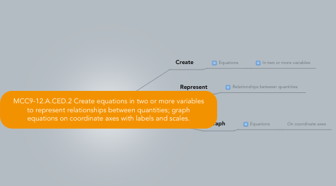 Mind Map: MCC9-12.A.CED.2 Create equations in two or more variables to represent relationships between quantities; graph equations on coordinate axes with labels and scales.