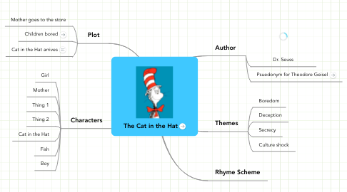 Mind Map: The Cat in the Hat