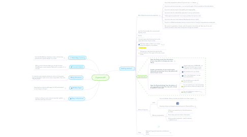 Mind Map: Cryonics AP