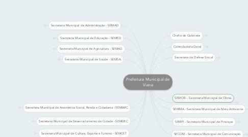 Mind Map: Prefeitura Municipal de Viana
