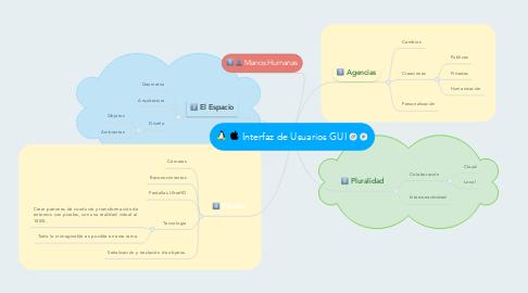 Mind Map: Interfaz de Usuarios GUI