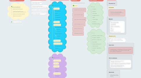 Mind Map: Как корректно провести учебноеисследование?