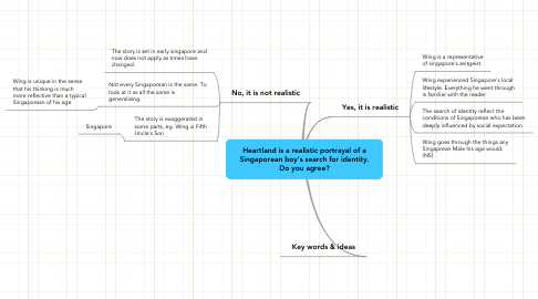 Mind Map: Heartland is a realistic portrayal of aSingaporean boy's search for identity.Do you agree?