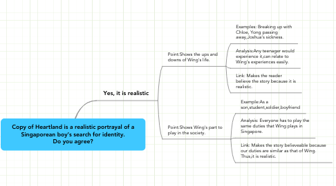 Mind Map: Copy of Heartland is a realistic portrayal of a Singaporean boy's search for identity. Do you agree?