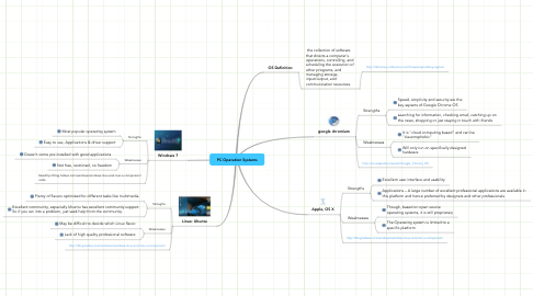 Mind Map: PC Operation Systems