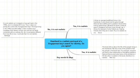 Mind Map: Heartland is a realistic portrayal of a