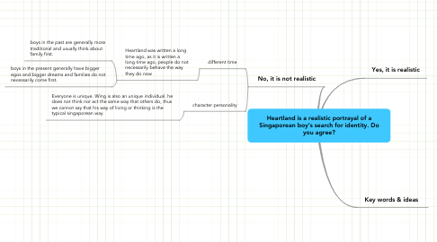 Mind Map: Heartland is a realistic portrayal of aSingaporean boy's search for identity. Doyou agree?