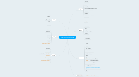 Mind Map: University of Applied Sciences