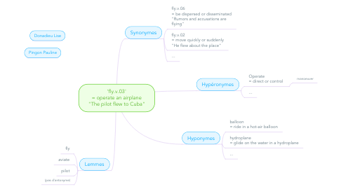 """Mind Map: 'fly.v.03' = operate an airplane """"The pilot flew to Cuba"""""""