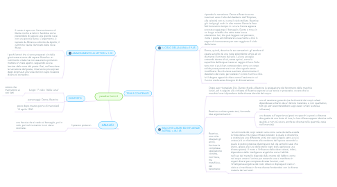 Mind Map: paradiso Canto II