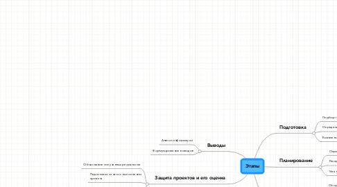 Mind Map: Этапы