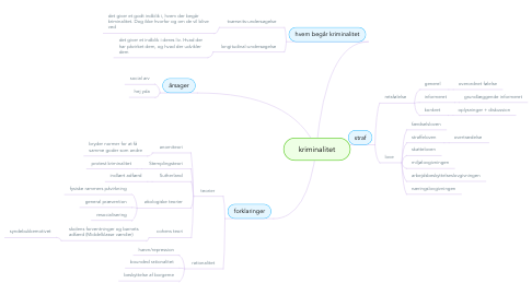 Mind Map: kriminalitet