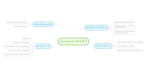 Mind Map: Development 2014-2015