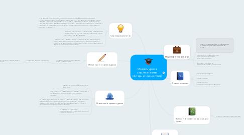 Mind Map: Модель урока с применением Интернет-технологий