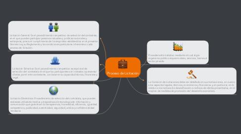 Mind Map: Proceso de Licitación