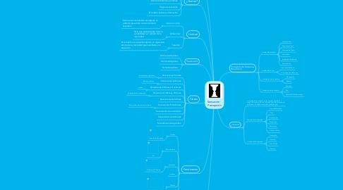 Mind Map: Sensación - Percepción