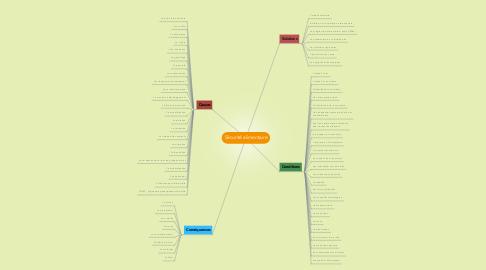 Mind Map: Sécurité alimentaire