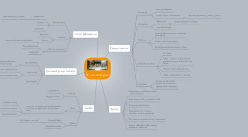 Mind Map: Kuva-analyysi