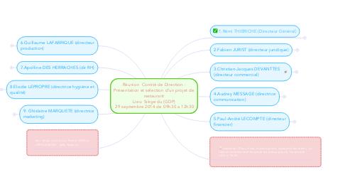 Mind Map: Réunion  Comité de Direction : Présentation et sélection d'un projet de restaurant  Lieu: Siège du (GDP)   29 septembre 2014 de 09h30 a 12h30