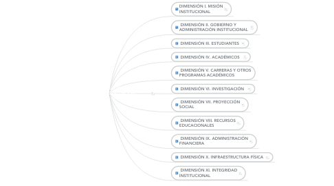 Mind Map: SUBSISTEMA DE EVALUACIÓN DE LAS IES.  CRITERIOS DE EVALUACIÓN (Elaborado por: Lic. Max Marinero)