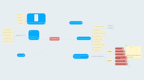 Mind Map: Compiladores