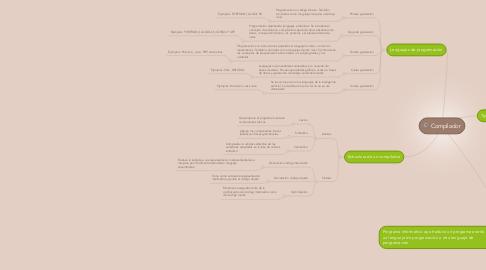 Mind Map: Compilador