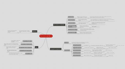 Mind Map: Teoria de compiladores