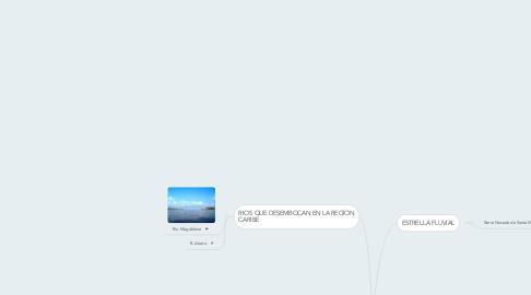 Mind Map: FUENTES HIDRICAS DE LA REGIÓN CARIBE