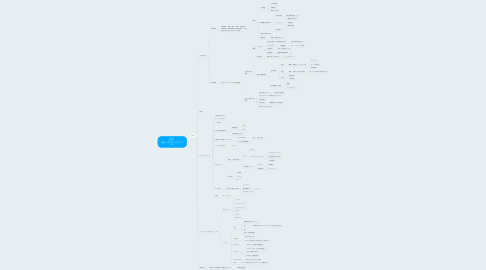 Mind Map: 福井 - 新ビジネスアイデア in SV