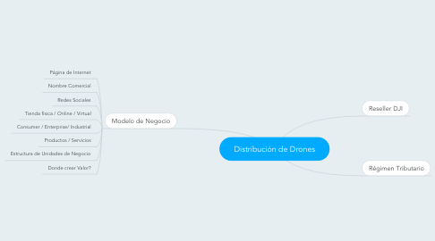 Mind Map: Distribución de Drones