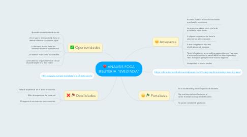 "Mind Map: ANALISIS FODA BISUTERIA ""EVELYNDA"""
