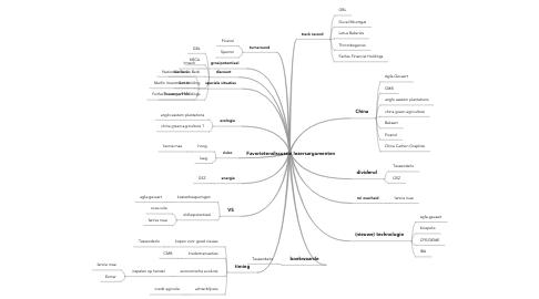 Mind Map: Favorietendiscussie lezersargumenten