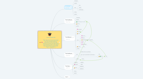 Mind Map: Cultural Studies USA  Task: Scan the link and write down the most important pieces of information on this mindmap. Search the internet and add at least one interesting video to the region that you have been assigned with.