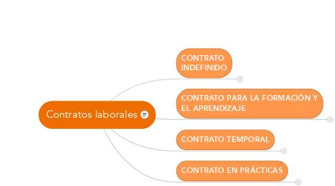 Mind Map: Contratos laborales