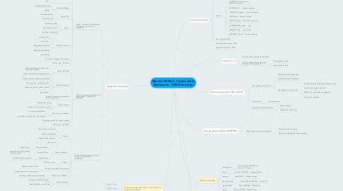 Mind Map: Réunion 09/2014   Projets Achat Restaurants : CHOIX du projet