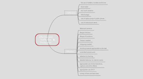 Mind Map: Effective and Ineffective Production