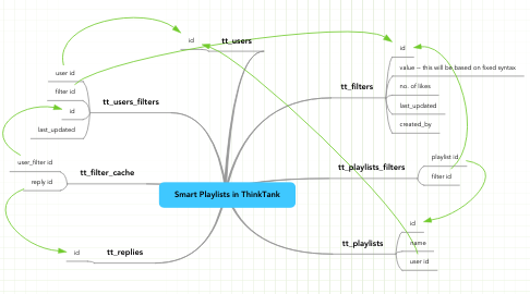 Mind Map: Smart Playlists in ThinkTank