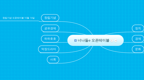 Mind Map: 너나들e 오픈테이블
