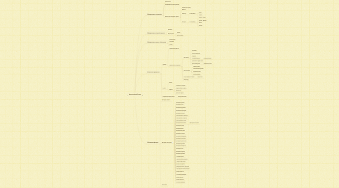 Mind Map: Классический Стиль