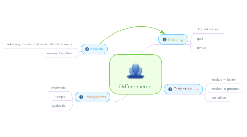 Mind Map: Differentiëren