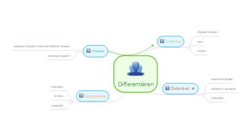 Mind Map: Differentiëren