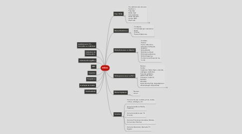 Mind Map: MÍDIA