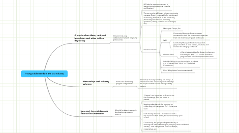 Mind Map: Young Adult Needs in the CU Industry