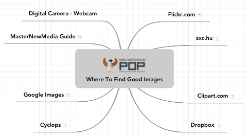 Mind Map: Where To Find Good Images