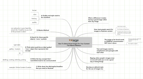 Mind Map: How To Select Great Images For Your Content - The Mantra Method -